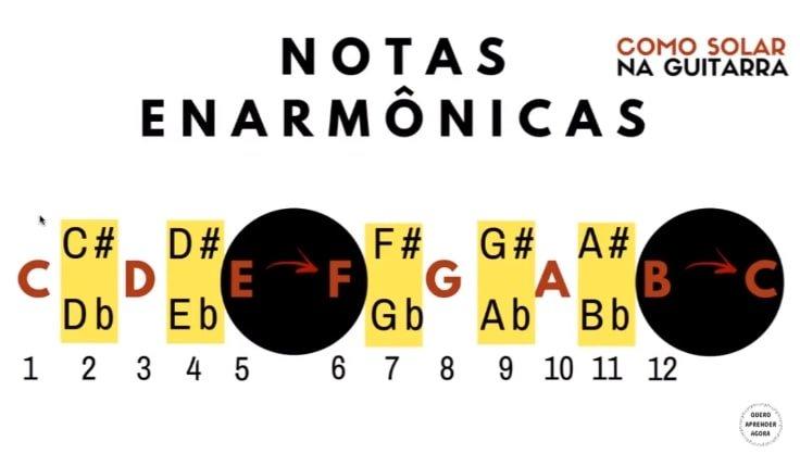 notas enarmônicas