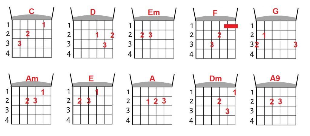 acordes de violão iniciantes